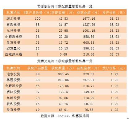 首日大涨284%!迎水投资上百只产品获配芯原股份,95%私募无缘科创板打新!