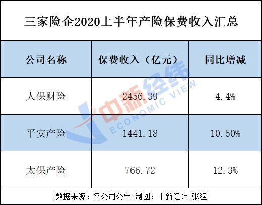 中国|A股五大险企上半年日赚7.38亿 净利降超两成