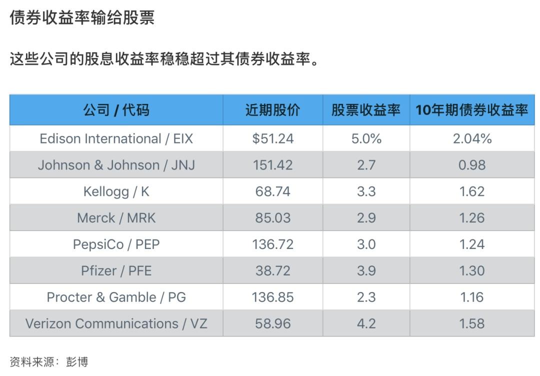 长期低利率下受益的8只优质派息股