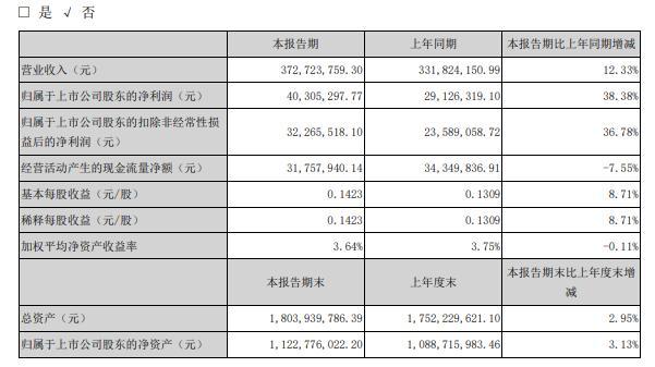 光韵达2020年上半年净利4030.53万增长38%销售订单增加