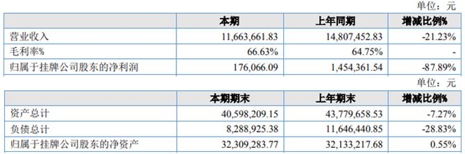 网动科技2020年上半年营收下滑21.23% 归属股东净利润17,6万元