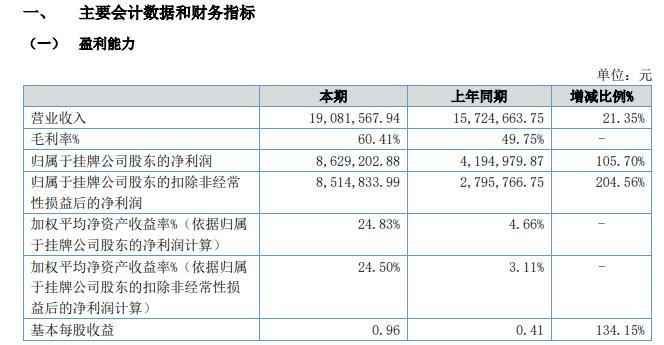 莘泽创业2020年上半年净利862.92万 资产总计增长30.50%