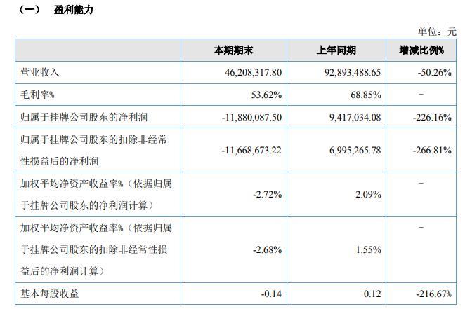 中惠旅2020年上半年营收下滑50.26% 净利润由盈转亏