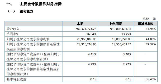 晨光电缆2020年上半年净利2396.88万 营收较上年同期减少14.94%