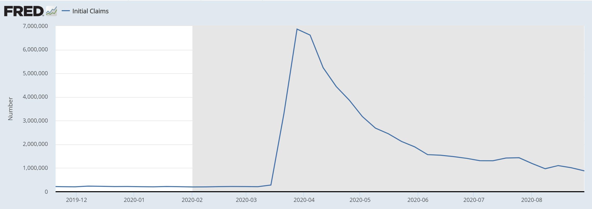 """本周美国初请失业金人数显著下降?劳工部""""调整算法""""才是主因"""