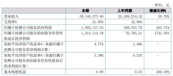 万和科技2020年上半年营收增长50.70% 本期毛利率21.85%