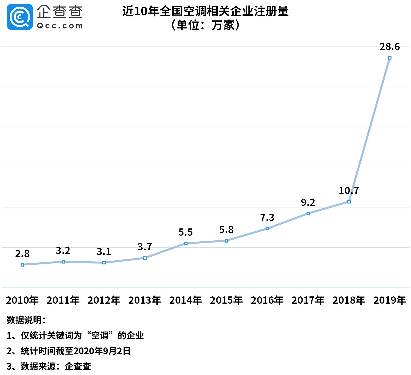 我国空调相关企业今年以来新增22.1万家,同比增长66.2%
