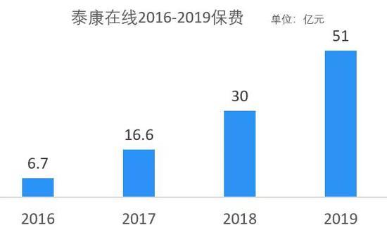 8月保险高管变动:刘挺军担任董事长 泰康在线扭亏在望吗?