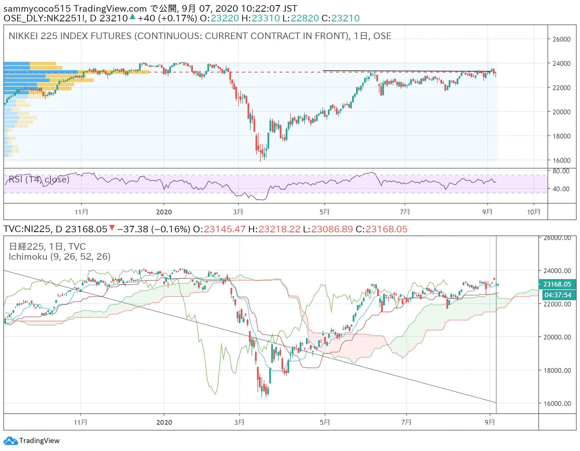 东京外汇股市日评:日经指数期货晚盘大幅回落,美元兑日元汇率横盘振荡