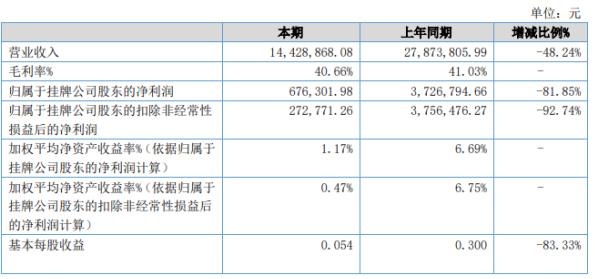 路博科技2020年上半年净利67.63万 基本每股收益0.054元