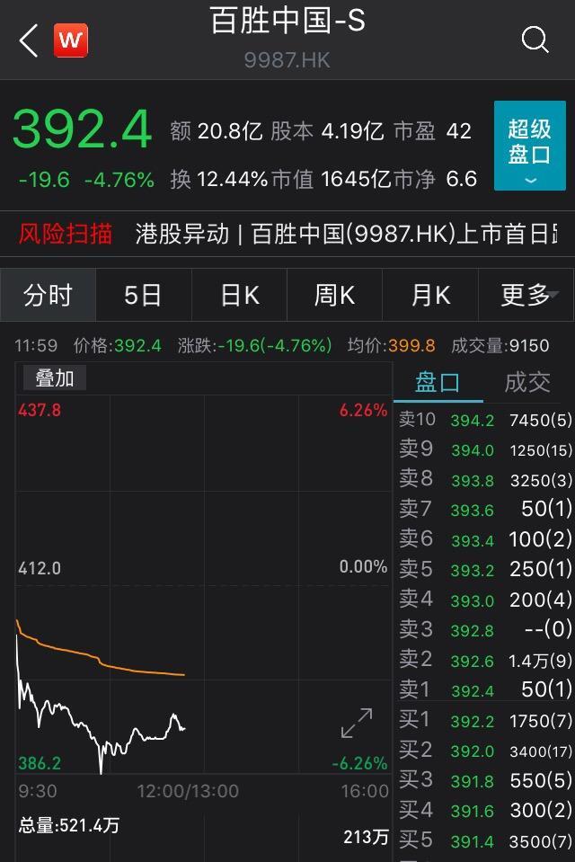 中国最大餐饮集团港股上市,总市值为1635.35亿港元