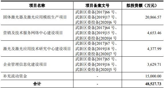 英诺激光IPO: 4大客户12月集中签单发货验收引突击确认收入质疑 前董事持股公司业务往来遭问询