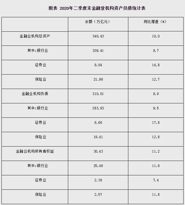 二季度末金融机构总资产同比增10%,负债增9.9%