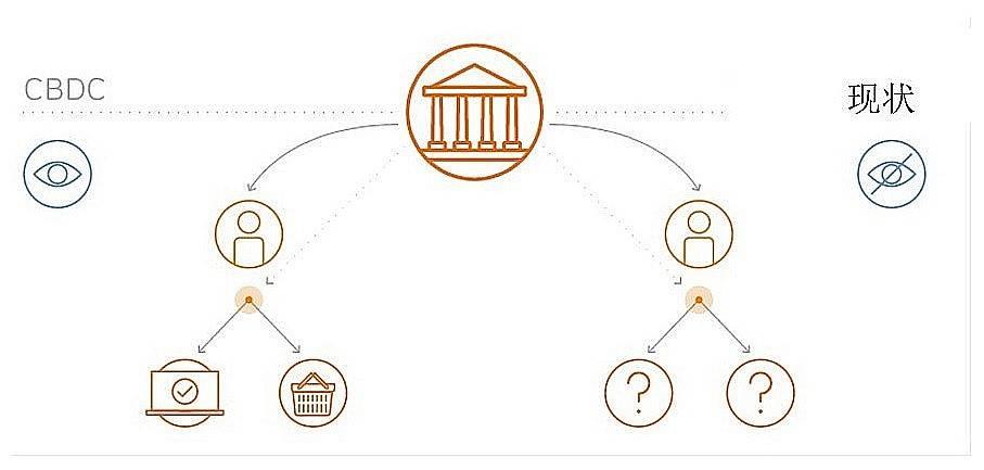 德意志银行:央行数字货币将极大改变我们的生活