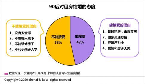 贝壳找房发布90后独居人群调查 近半数青年接受租房结婚