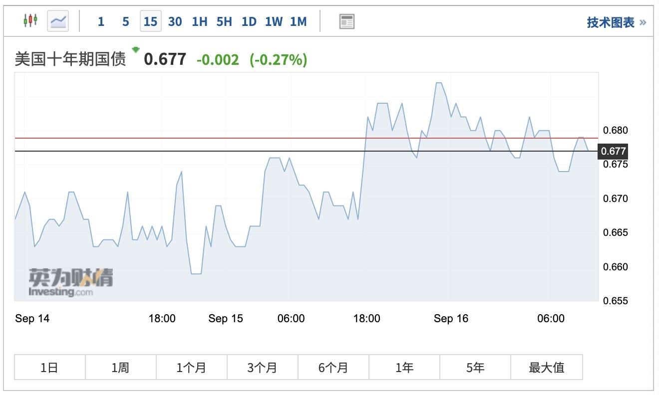 """""""富国银行警告:美国""""大选日""""过后 市场波动将加剧"""