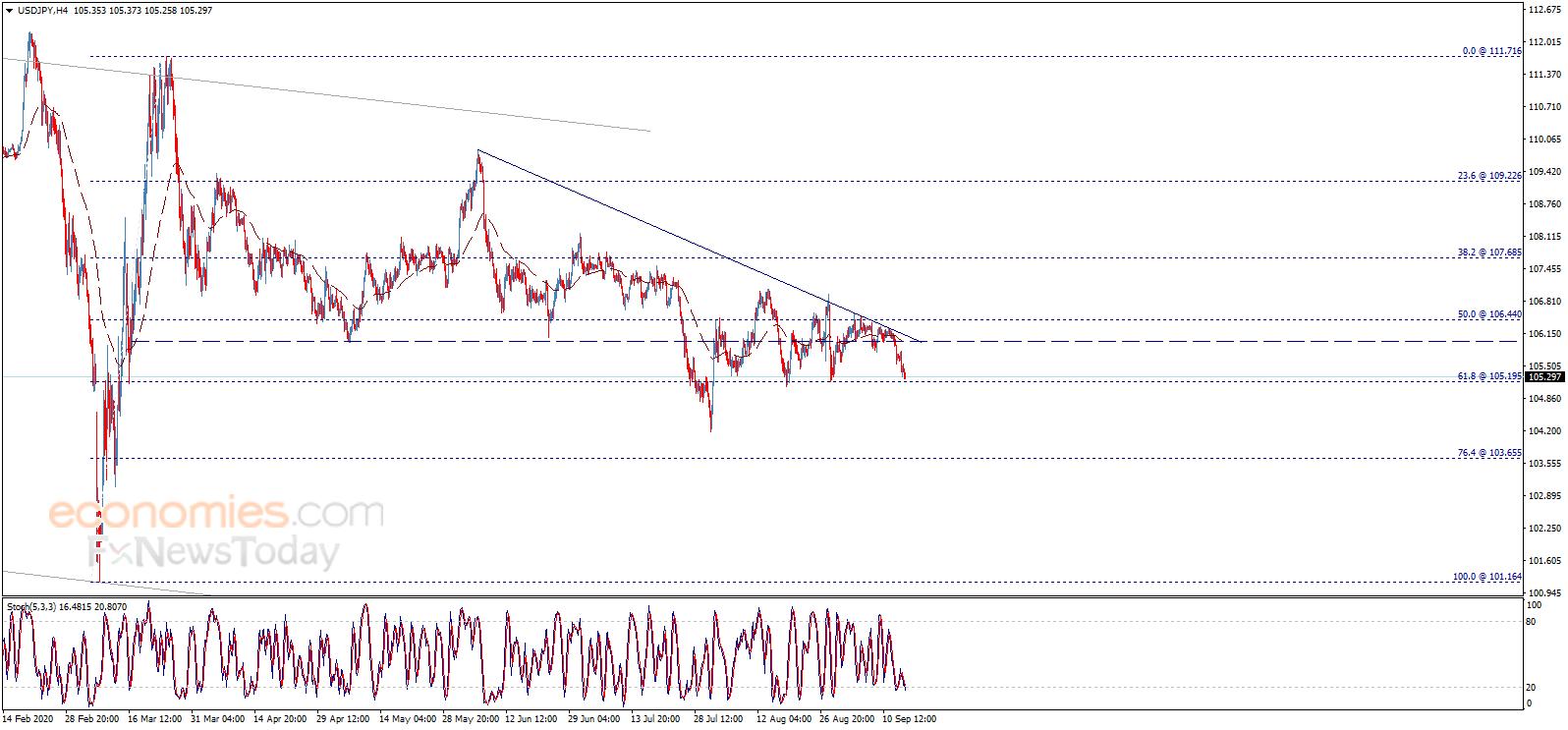 多头准备好!若有效突破这一水平、金价有望迎来大涨 欧元、英镑、日元和黄金最新日内交易分析