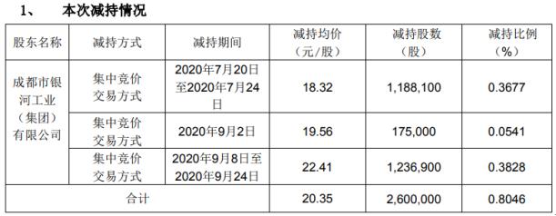 银河磁体股东银河集团减持260万股套现约5291万元 权益变动后持股比例31%