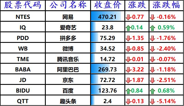 股讯 | 美股小幅收高 国际市场拖后腿携程净亏4.76亿元