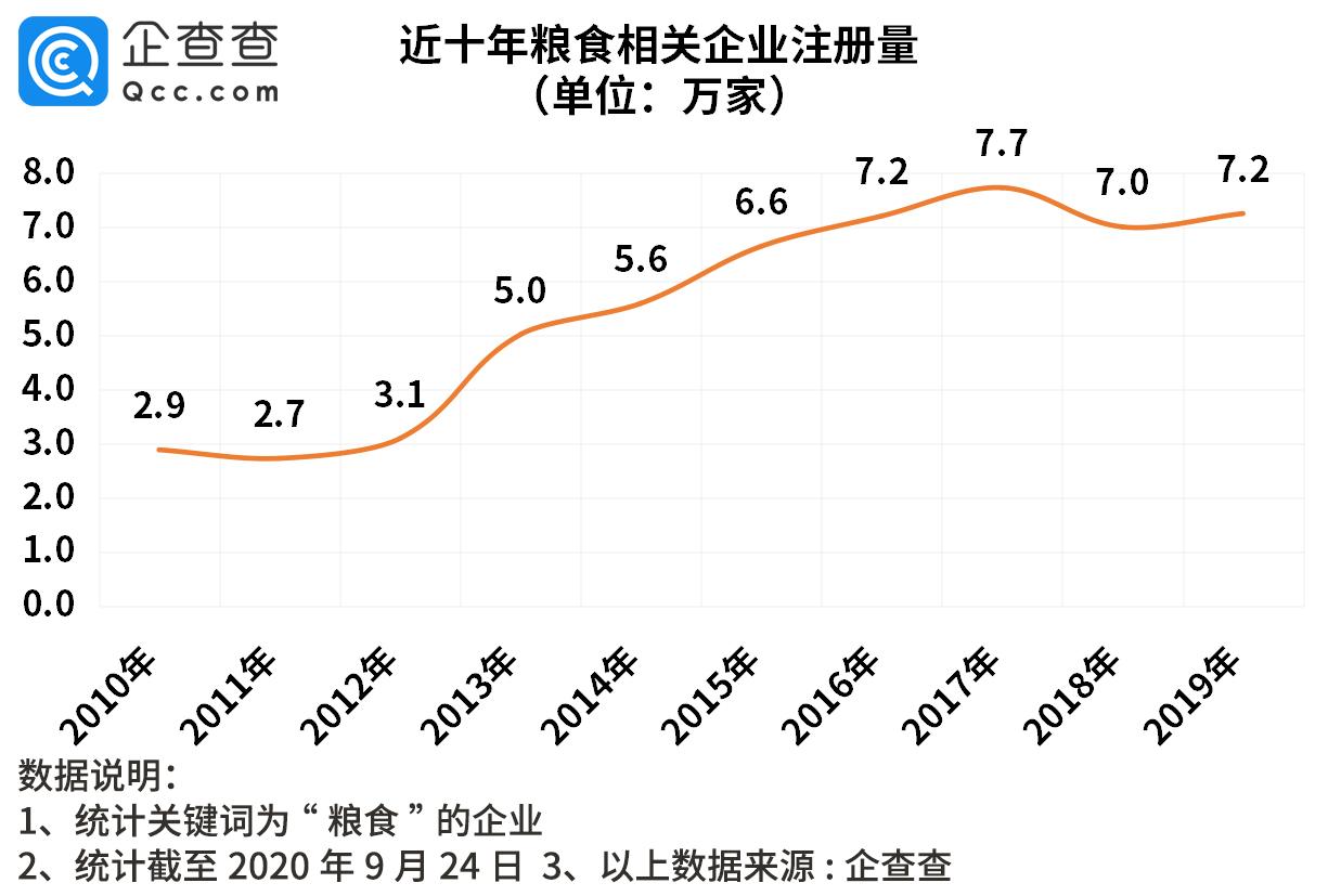 F1期货入门:粮价上涨,我国粮食相关企业今年新增6.1万家,同比增18%