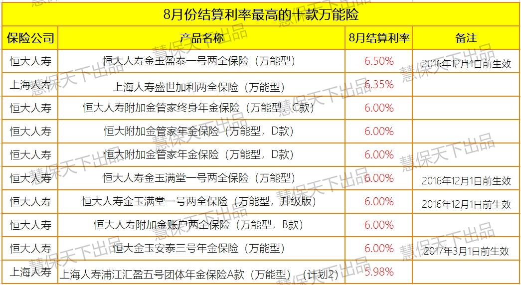 1310款万能险结算利率全梳理:162款产品调至5%以下,仍有32险企164款产品在5%以上