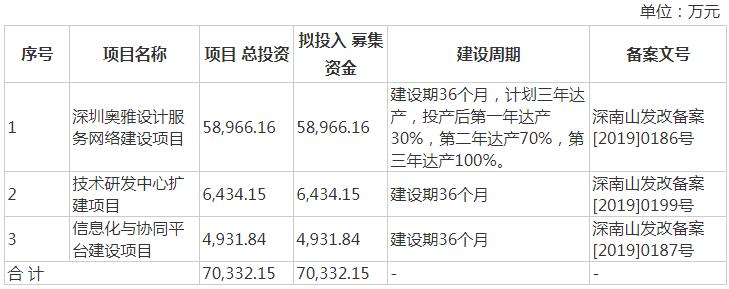 """奥雅设计:五年IPO之路迎""""大考"""",实控人分红引争议"""