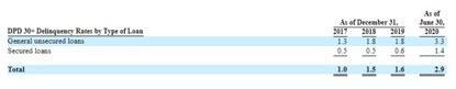陆金所正式IPO:69%贷款业务由小微企业主贡献,75%理财业务来自中产