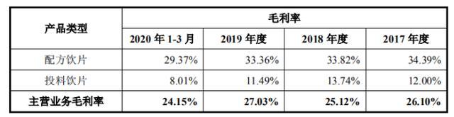 新荷花二冲IPO受问询:业绩增长背后坏账风险压顶,配方饮片毛利率下降
