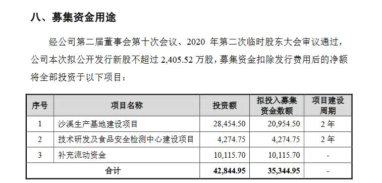 真美食品创业板IPO申请材料获受理:连续三年营业收入超2.5亿元