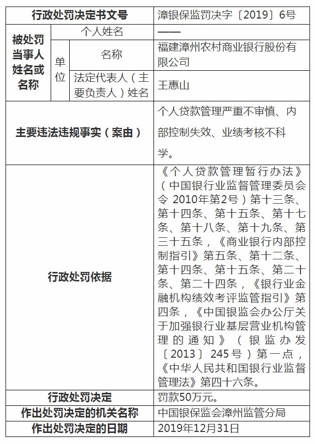 福建漳州农商行因多项违规行为被罚50万元 内部控制失效