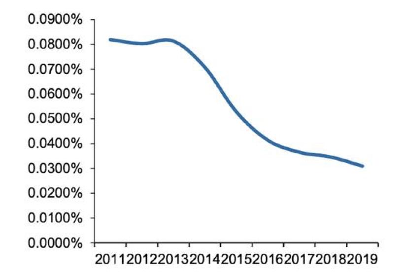 """券业又迎佣金丰年,前三季度券商佣金收入726亿,接近去年全年,经纪业务仍在""""温室""""中"""