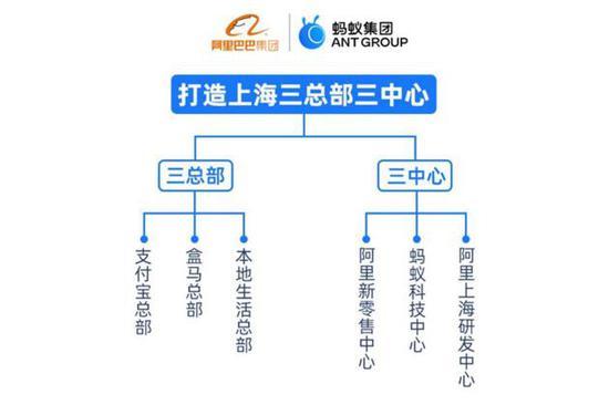 """与上海战略合作,阿里巴巴、蚂蚁金服三总部三中心正式落""""沪"""""""