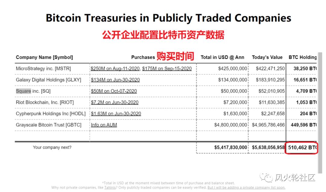 牛市催化剂?这些公司机构已经买买买了51万枚btc,9成是在今年购置