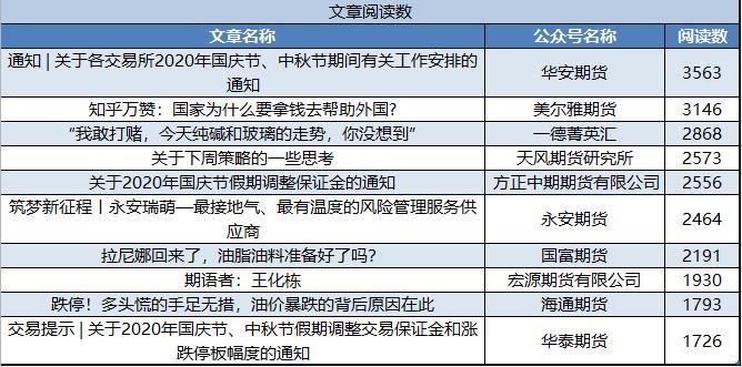 9月期货公司微信订阅号运营榜单出炉!行业整体头条文章平均阅读量下滑明显!