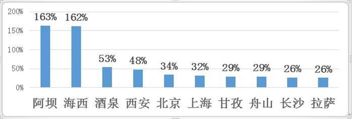 途家国庆乡村民宿报告:疫情下乡村民宿价量齐涨同比超20%