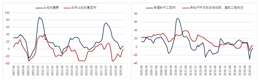 地产和基建增速继续下滑 螺纹钢需求悲观预期加剧