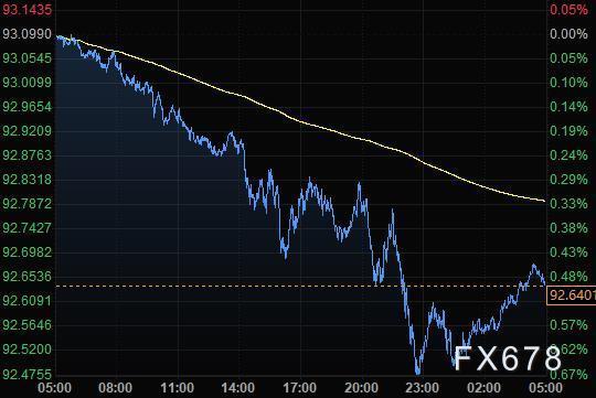 10月22日财经早餐:美元触及七周最低,黄金突破1930,英镑飙升200点,油价击穿40美元