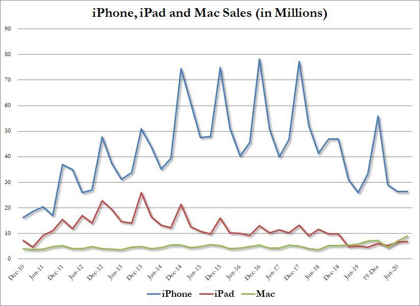 苹果股价盘后大跌!财报显示iPhone销售和中国业务疲弱