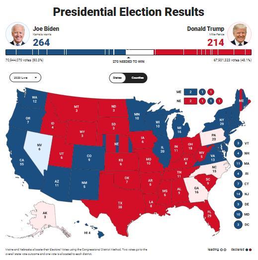 拜登究竟为何会一夜之间反超特朗普?选择邮寄投票的民主党选民远多于共和党选民