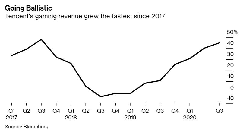 腾讯控股第三财季净利润飙升,手游收入大增六成