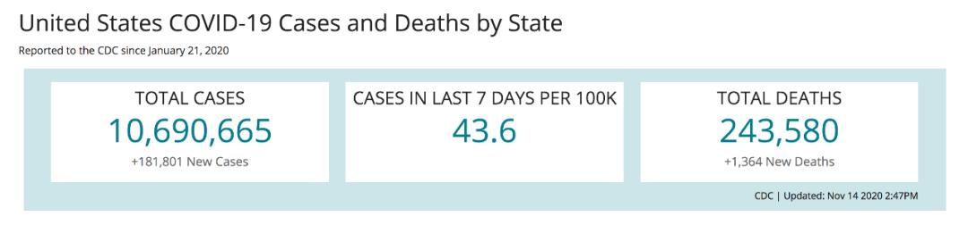 """美国单日新增病例超18万,疫情已达""""巨大灾难级"""""""