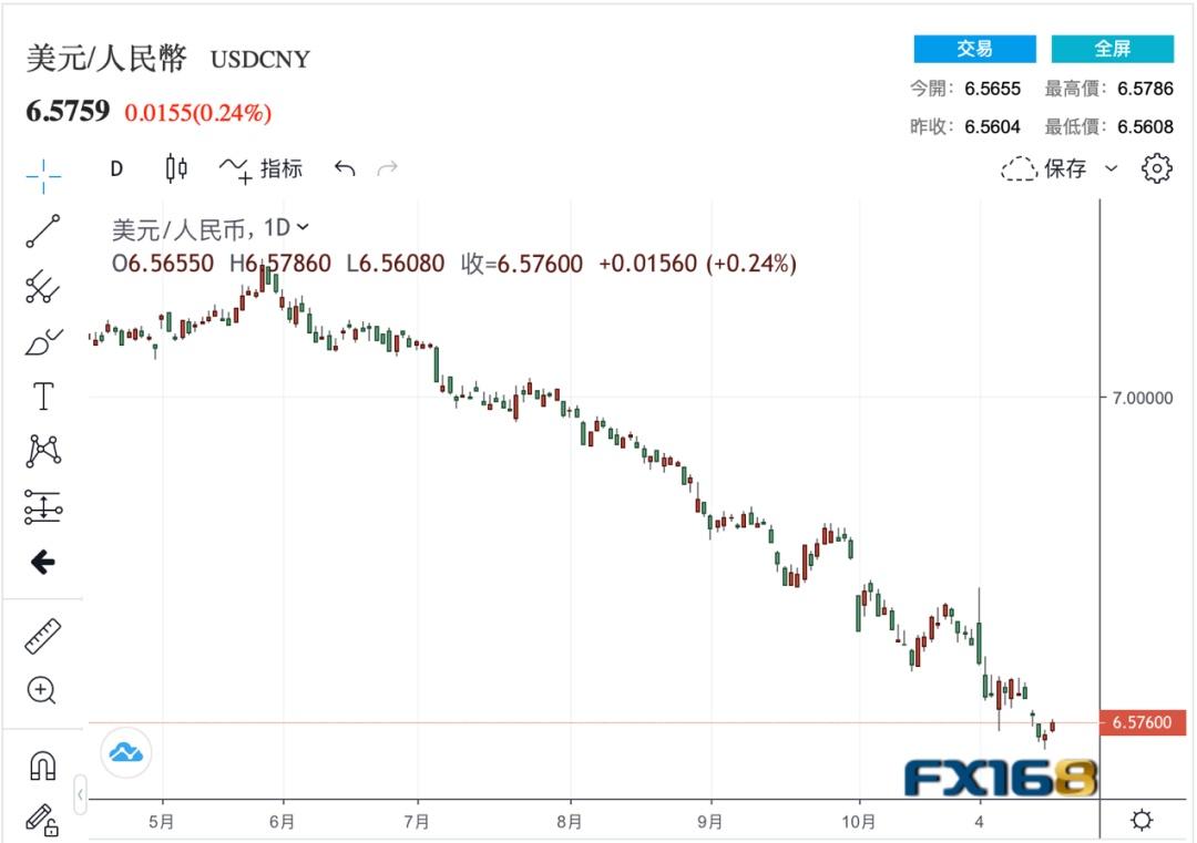 人民币兑美元汇率升到6.5时代 涨涨涨的趋势还会继续吗?