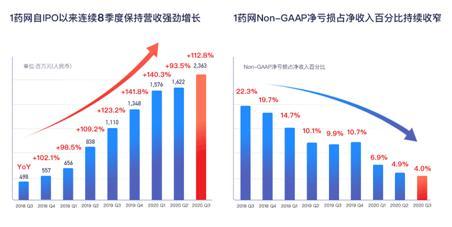 数字科技强化全渠道药品商业化能力 1药网Q3营收同比大增112.8%