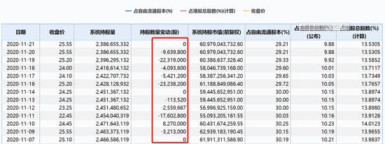 小米集团涨超5%触及历史新高 上周内资减持不断流出6000万股