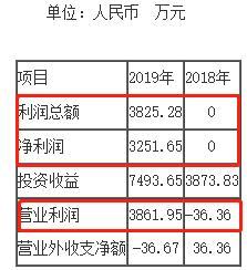 """芦溪农商银行拟定增1亿股""""补血"""" 不良贷款率达4.65%"""