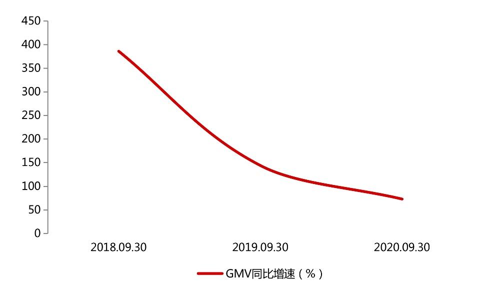 GMV增速放缓,前三季营运费用上涨44.5%,拼多多终于盈利了吗?