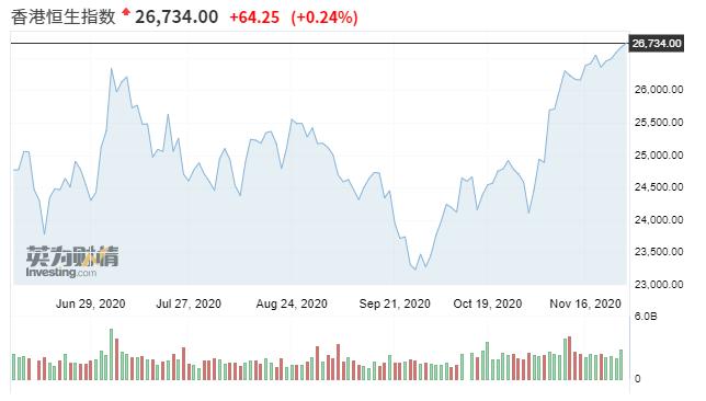 亚市资讯播报:亚太股市涨跌互现 油价自近期高位回落