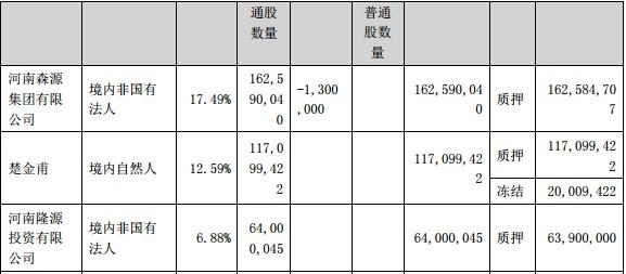 森源电气控股股东违规减持收监管函!公司前三季度净利下滑近8成,逾28亿应收款压顶