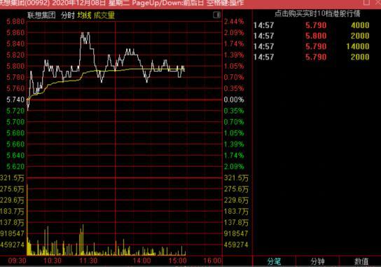 联想股价持续走高 年前有望升至7元