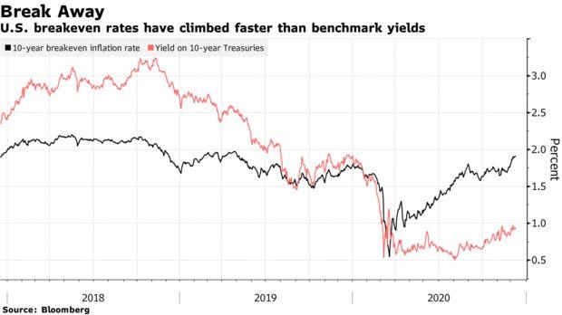 市场太火爆!通货再膨胀交易随处可见该管控风险了吗?